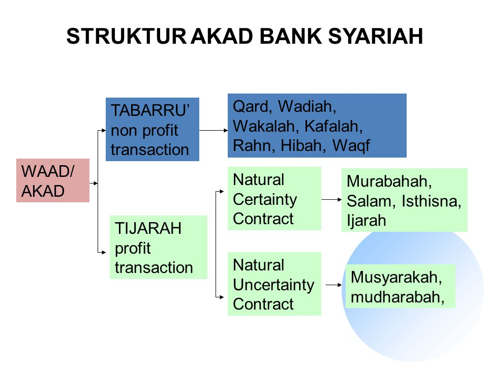 WAAD/ AKAD TABARRU' non profit transaction TIJARAH profit transaction Natural Certainty Contract Natural Uncertainty Contract Murabahah, Salam, Isthis
