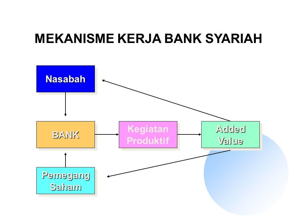 MUDHARABAH DALAM PRAKTIK PERBANKAN NASABAH PENYIMPAN DANA BANK SEBAGAI LEMBAGA INTERMEDIASI PENERIMA PEMBIAYAAN NASABAH SEBAGAI SHOHIBUL MAAL DAN BANK SEBAGAI MUDHARIB BANK SEBAGAI SHOHIBUL MAAL DAN PENERIMA PEMBIAYAAN SEBAGAI MUDHARIB MUDHARABAH MUTLAQAH MUDHARABAH MUQAYYADAH
