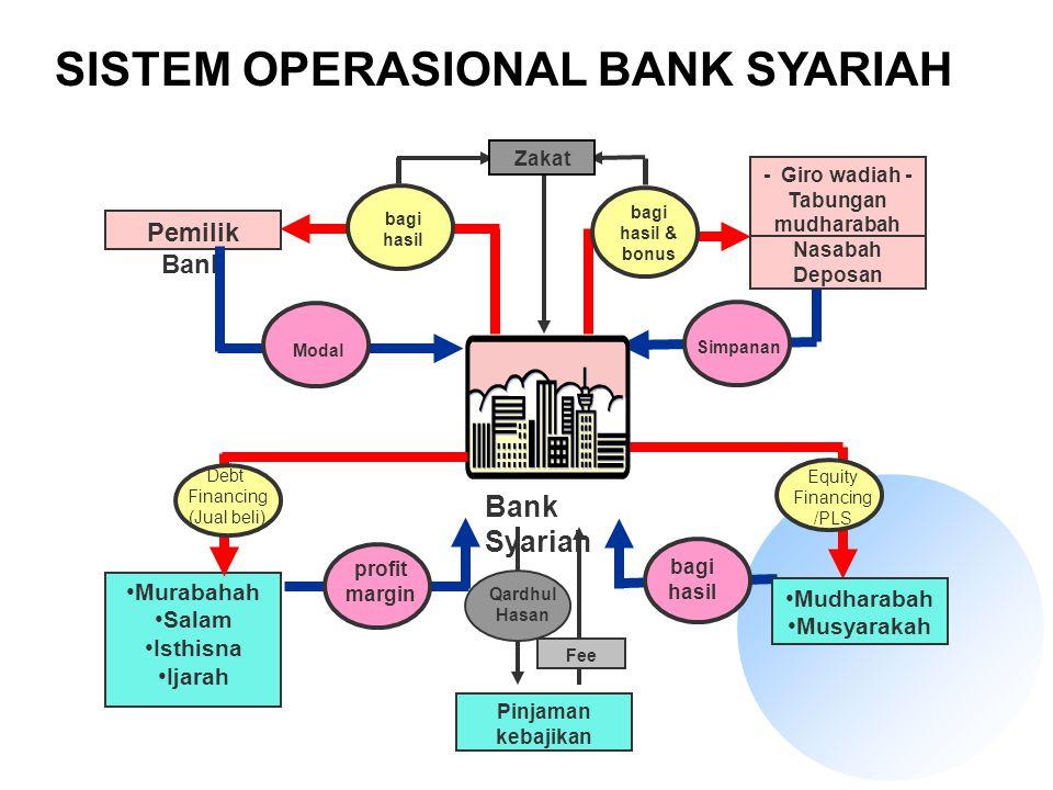 Simpanan Equity Financing /PLS Mudharabah Musyarakah Nasabah Deposan - Giro wadiah - Tabungan mudharabah Bank Syariah Pemilik Bank Murabahah Salam Ist