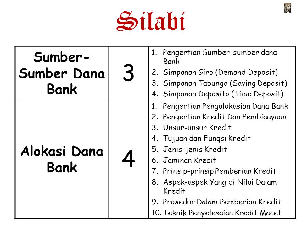 Silabi Sumber- Sumber Dana Bank 3 1.Pengertian Sumber-sumber dana Bank 2.Simpanan Giro (Demand Deposit) 3.Simpanan Tabunga (Saving Deposit) 4.Simpanan
