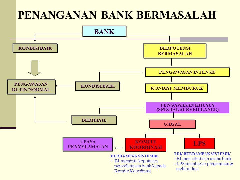 PENANGANAN BANK BERMASALAH BANK KONDISI BAIKBERPOTENSI BERMASALAH PENGAWASAN INTENSIF KONDISI BAIK KONDISI MEMBURUK PENGAWASAN KHUSUS (SPECIAL SURVEIL
