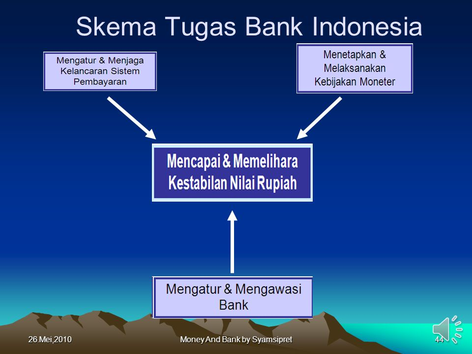 26.Mei,2010Money And Bank by Syamsipret44 Skema Tugas Bank Indonesia