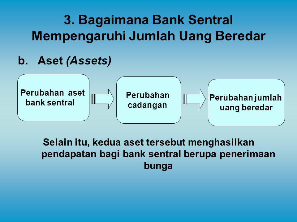 3. Bagaimana Bank Sentral Mempengaruhi Jumlah Uang Beredar b.Aset (Assets) Selain itu, kedua aset tersebut menghasilkan pendapatan bagi bank sentral b