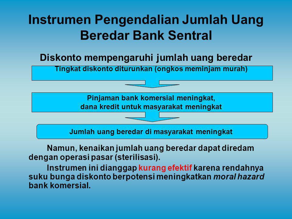 Instrumen Pengendalian Jumlah Uang Beredar Bank Sentral Diskonto mempengaruhi jumlah uang beredar Namun, kenaikan jumlah uang beredar dapat diredam de