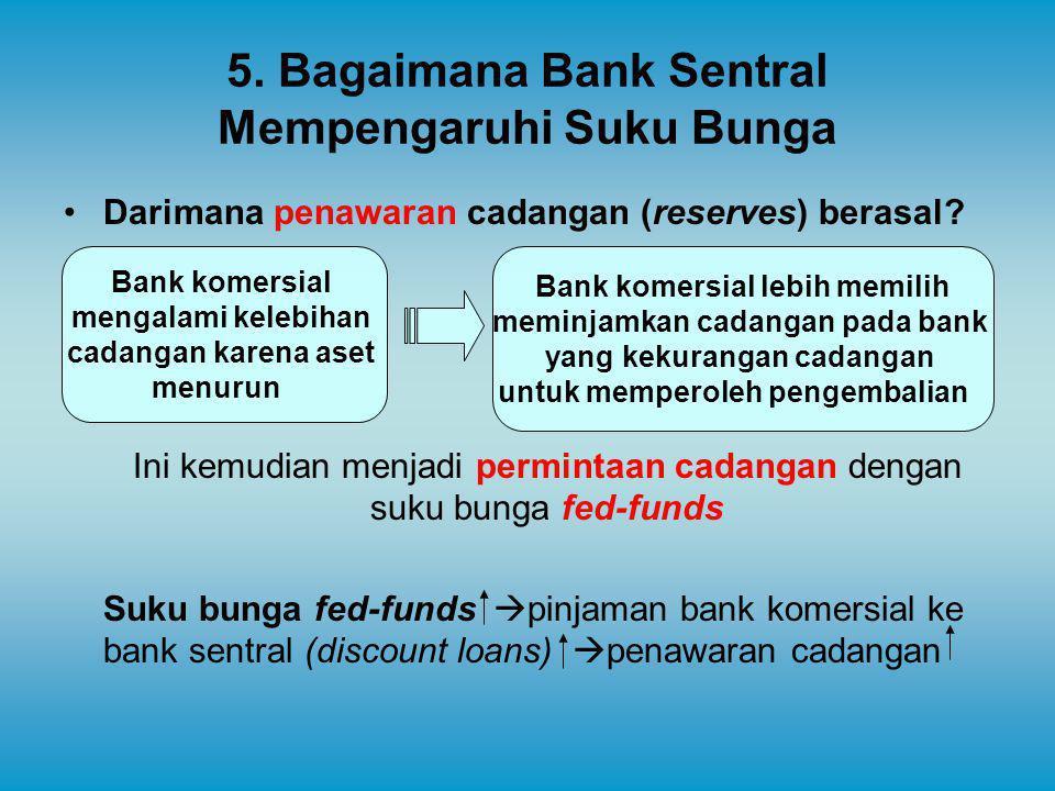 5. Bagaimana Bank Sentral Mempengaruhi Suku Bunga Darimana penawaran cadangan (reserves) berasal? Ini kemudian menjadi permintaan cadangan dengan suku
