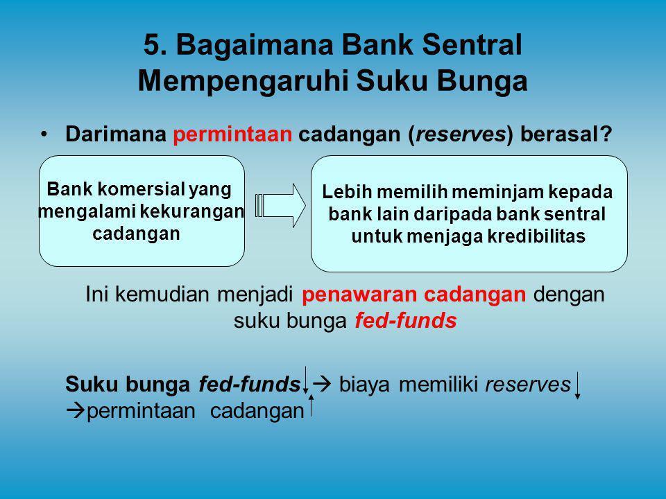 5. Bagaimana Bank Sentral Mempengaruhi Suku Bunga Darimana permintaan cadangan (reserves) berasal? Ini kemudian menjadi penawaran cadangan dengan suku