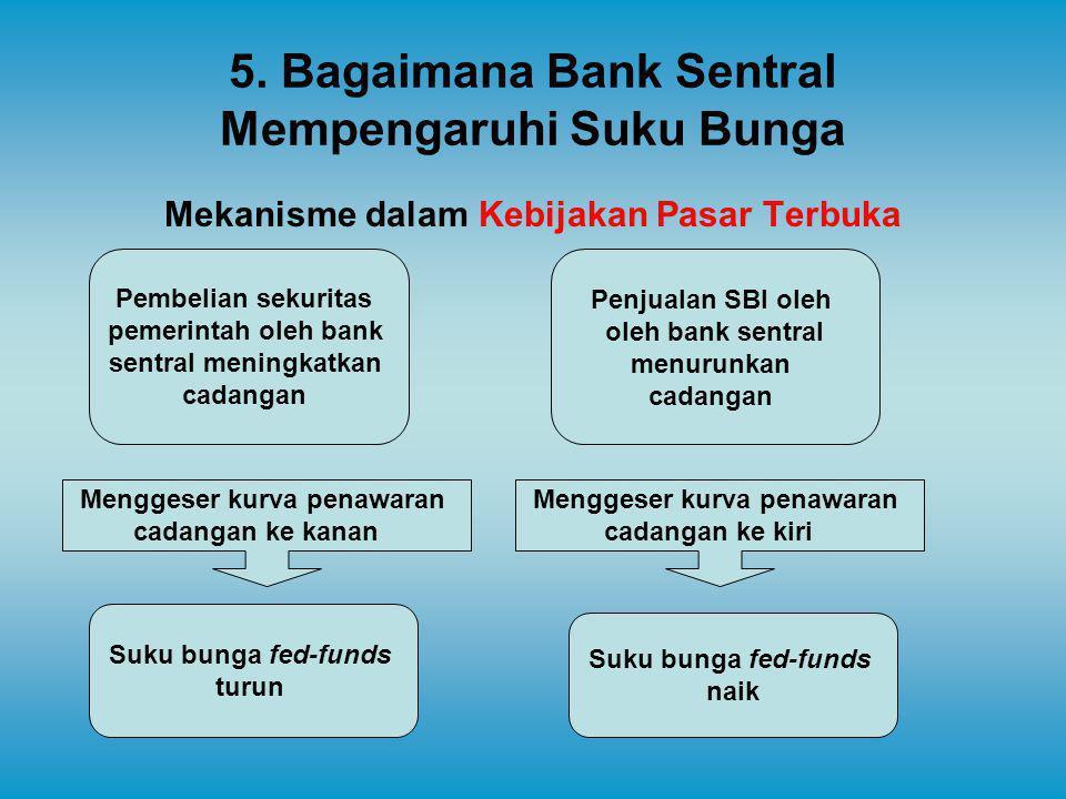 5. Bagaimana Bank Sentral Mempengaruhi Suku Bunga Mekanisme dalam Kebijakan Pasar Terbuka Menggeser kurva penawaran cadangan ke kanan Suku bunga fed-f
