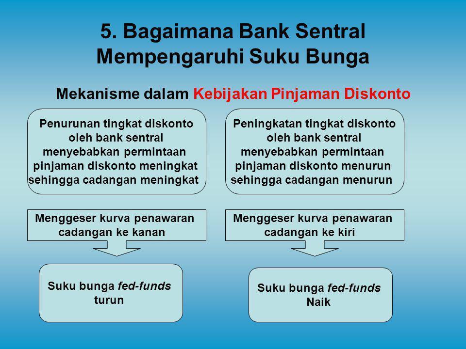 5. Bagaimana Bank Sentral Mempengaruhi Suku Bunga Mekanisme dalam Kebijakan Pinjaman Diskonto Menggeser kurva penawaran cadangan ke kanan Suku bunga f