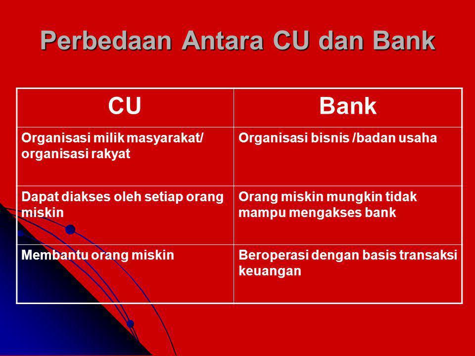 Perbedaan Antara CU dan Bank CUBank Organisasi milik masyarakat/ organisasi rakyat Organisasi bisnis /badan usaha Dapat diakses oleh setiap orang miskin Orang miskin mungkin tidak mampu mengakses bank Membantu orang miskinBeroperasi dengan basis transaksi keuangan