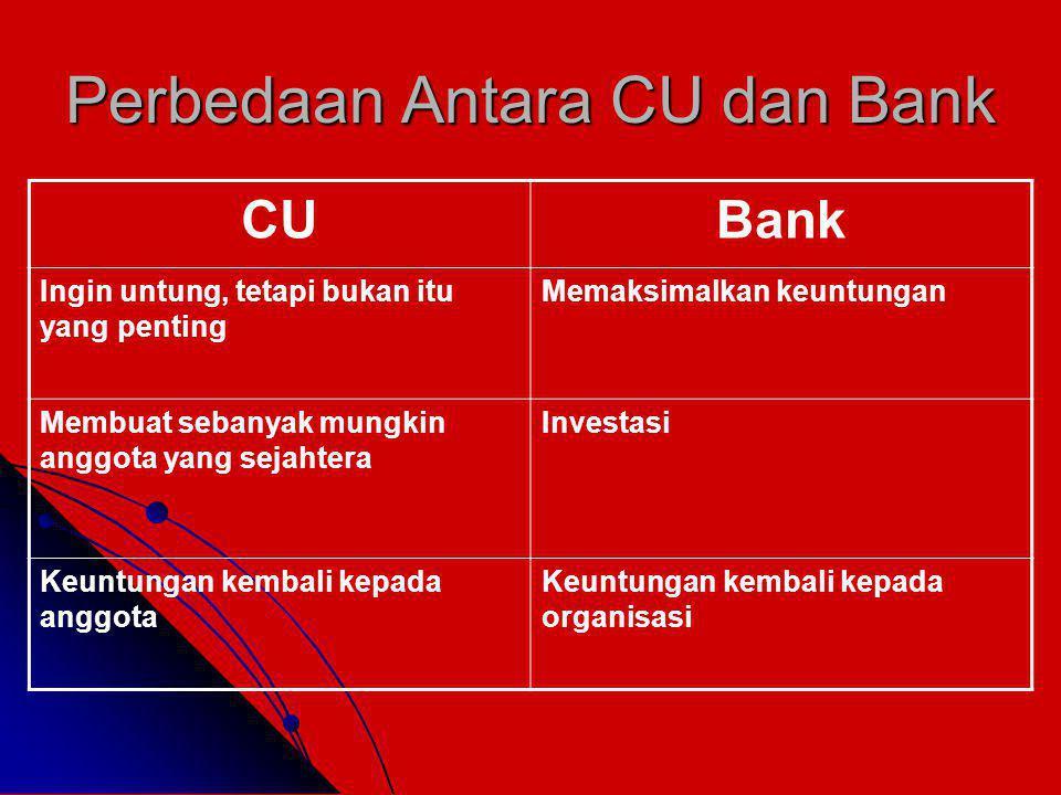 Perbedaan Antara CU dan Bank CUBank Ingin untung, tetapi bukan itu yang penting Memaksimalkan keuntungan Membuat sebanyak mungkin anggota yang sejahtera Investasi Keuntungan kembali kepada anggota Keuntungan kembali kepada organisasi