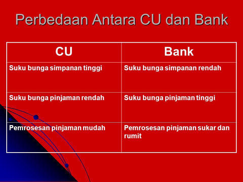 Perbedaan Antara CU dan Bank CUBank Suku bunga simpanan tinggiSuku bunga simpanan rendah Suku bunga pinjaman rendahSuku bunga pinjaman tinggi Pemrosesan pinjaman mudahPemrosesan pinjaman sukar dan rumit