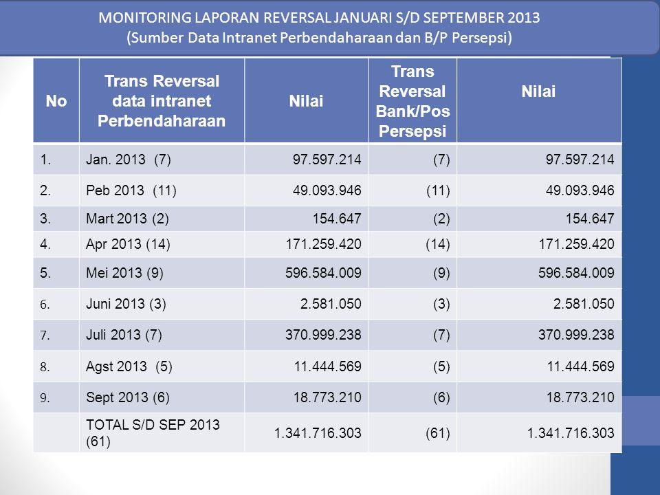 No Trans Reversal data intranet Perbendaharaan Nilai Trans Reversal Bank/Pos Persepsi Nilai 1.Jan. 2013 (7)97.597.214(7)97.597.214 2.Peb 2013 (11)49.0