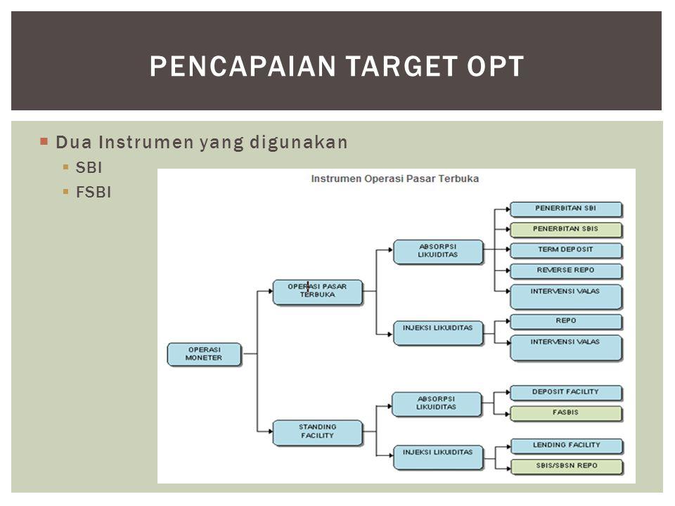 Dua Instrumen yang digunakan  SBI  FSBI PENCAPAIAN TARGET OPT