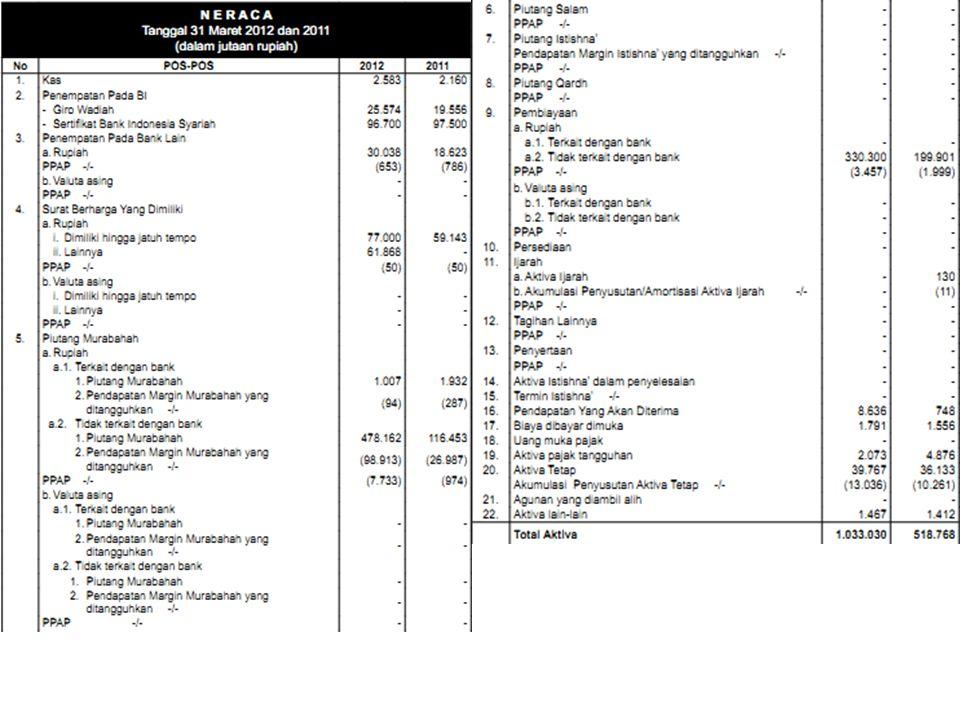 Analisis N E R A C A Tanggal 31 Maret 2012 dan 2011 (dalam jutaan rupiah) Dalam neraca tersebut dapat kita ketahui bahwa: Kas yang terdapat dalam brankas bank tersebut pada tanggal 31 Maret 2012 adalah sebesar 2.583 Sedangkan kas yang terdapat pada brankas bank tersebut pada tanggal 31 Maret 2011 adalah sebesar 2.160 Dari tahun lalu, terdapat peningkatan kas sebesar 423 Total aktiva pada 2012 adalah sebesar 1.033.030 dan meningkat sebesar 514.262 dari tahun 2011 yaitu 518.768