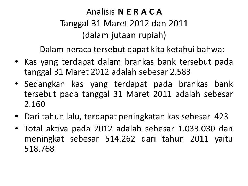 Analisis N E R A C A Tanggal 31 Maret 2012 dan 2011 (dalam jutaan rupiah) Dalam neraca tersebut dapat kita ketahui bahwa: Kas yang terdapat dalam bran