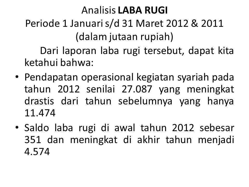 Analisis LABA RUGI Periode 1 Januari s/d 31 Maret 2012 & 2011 (dalam jutaan rupiah) Dari laporan laba rugi tersebut, dapat kita ketahui bahwa: Pendapa
