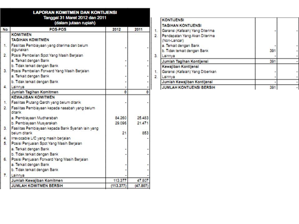 Analisis LAPORAN KOMITMEN DAN KONTIJENSI Tanggal 31 Maret 2012 dan 2011 (dalam jutaan rupiah) Jumlah komitmen bersih pada tahun 2012 senilai 113.377 yang meningkat dari tahun lalu yang hanya mencapai 47.807 Jumlah tagihan kontijensi pada tahun 2012 senilai 391 yang diperoleh dari pendapatan yang akan diterima tidak terkait dengan bank Jumlah kewajiban kontijensi 0 atau tidak ada kejawiban kontijensi Jumlah kontijensi bersih senilai 391 pada tahun 2012
