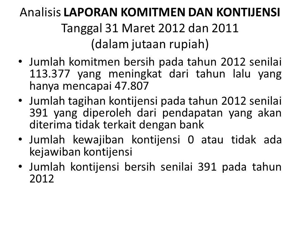 Analisis LAPORAN KOMITMEN DAN KONTIJENSI Tanggal 31 Maret 2012 dan 2011 (dalam jutaan rupiah) Jumlah komitmen bersih pada tahun 2012 senilai 113.377 y
