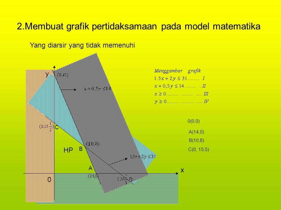 2.Membuat grafik pertidaksamaan pada model matematika x y 0 HP A B C A(14,0) 0(0,0) B(10,8) C(0, 15,5) Yang diarsir yang tidak memenuhi