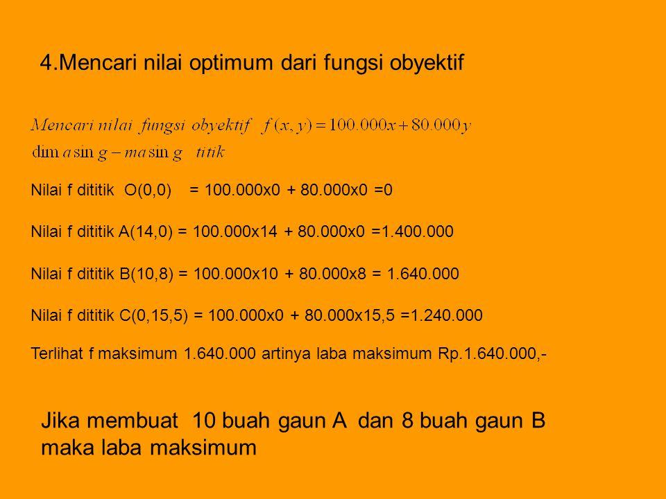 4.Mencari nilai optimum dari fungsi obyektif Nilai f dititik O(0,0) = 100.000x0 + 80.000x0 =0 Nilai f dititik A(14,0) = 100.000x14 + 80.000x0 =1.400.0