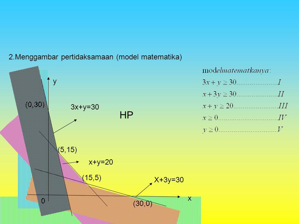 (5,15) (15,5) 2.Menggambar pertidaksamaan (model matematika) x+y=20 3x+y=30 X+3y=30 (30,0) (0,30) x y 0 HP