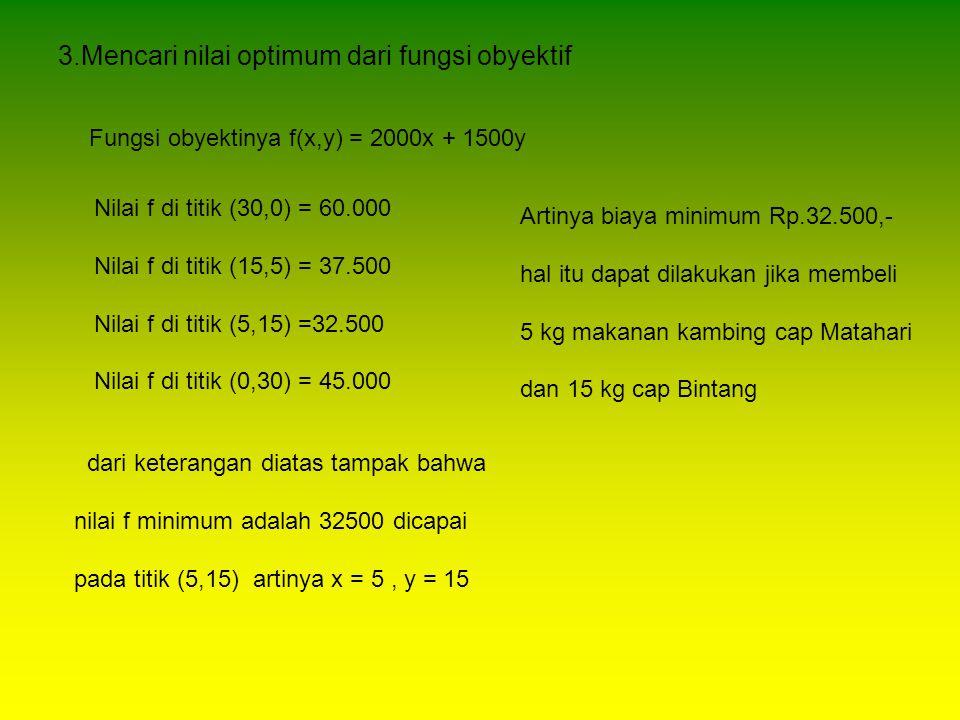 3.Mencari nilai optimum dari fungsi obyektif Fungsi obyektinya f(x,y) = 2000x + 1500y Nilai f di titik (30,0) = 60.000 Nilai f di titik (15,5) = 37.50