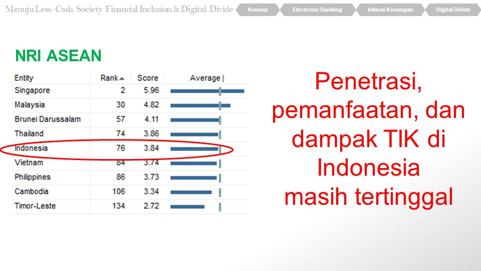 KonsepElectronic BankingInklusi KeuanganDigital Divide Menuju Less- Cash Society Financial Inclusion & Digital Divide NRI ASEAN Penetrasi, pemanfaatan