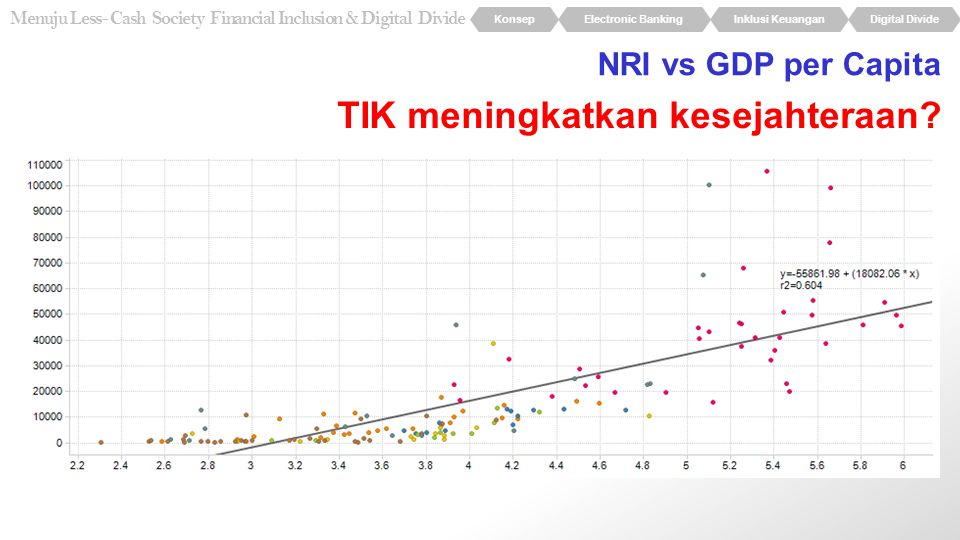 KonsepElectronic BankingInklusi KeuanganDigital Divide Menuju Less- Cash Society Financial Inclusion & Digital Divide NRI vs GDP per Capita TIK mening