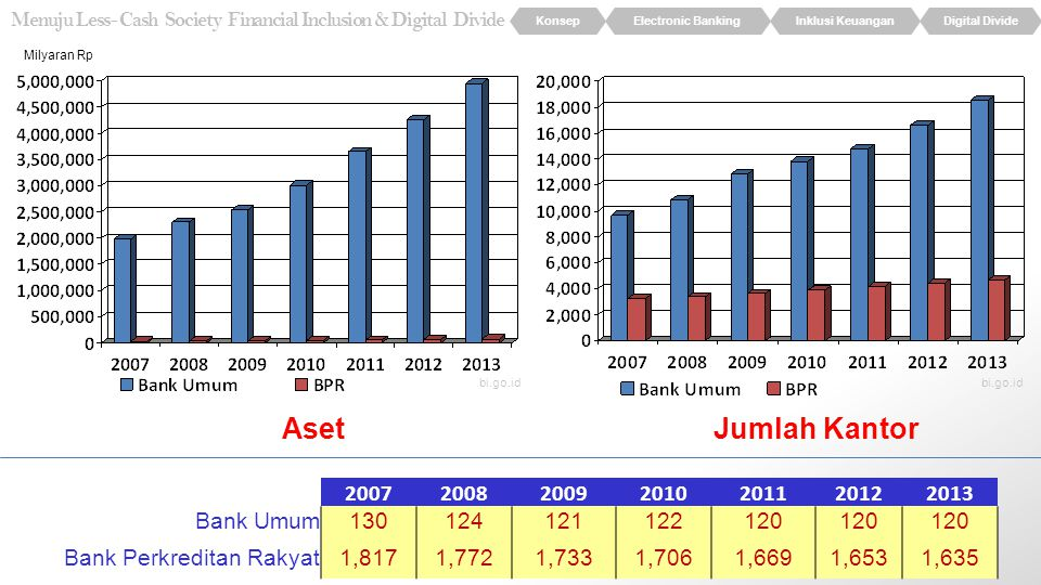 KonsepElectronic BankingInklusi KeuanganDigital Divide Menuju Less- Cash Society Financial Inclusion & Digital Divide Sumber DanaPenggunaan Dana Milyaran Rp Bagaimana mengolah data yang sedemikian besar.
