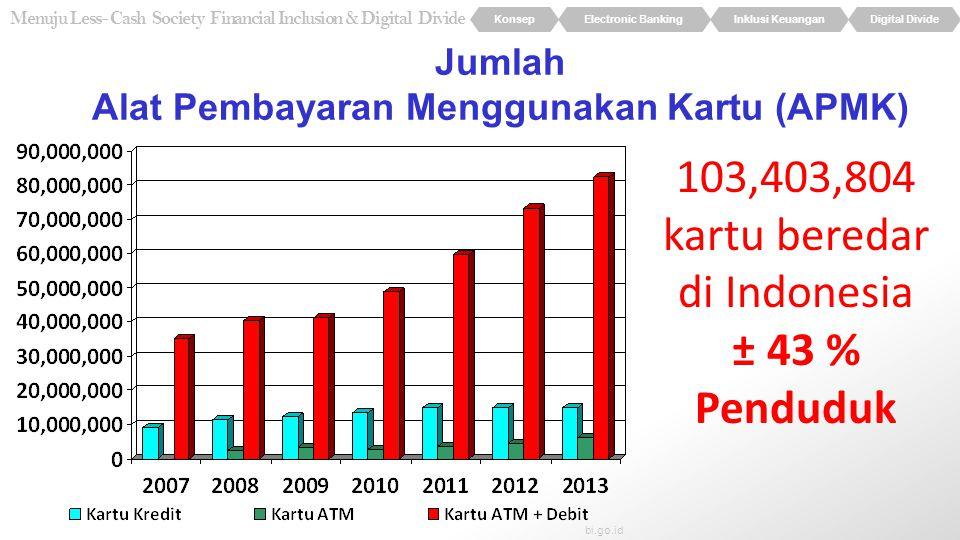 KonsepElectronic BankingInklusi KeuanganDigital Divide Menuju Less- Cash Society Financial Inclusion & Digital Divide Jumlah Alat Pembayaran Menggunakan Kartu (APMK) 103,403,804 kartu beredar di Indonesia ± 43 % Penduduk bi.go.id