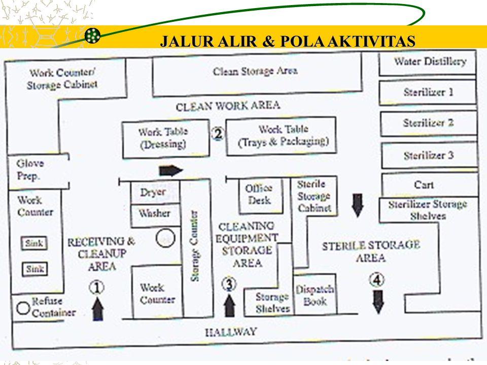 JALUR ALIR & POLA AKTIVITAS UNTUK KLINIK KECIL
