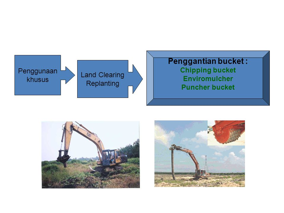Penggunaan khusus Penggantian bucket : Chipping bucket Enviromulcher Puncher bucket Land Clearing Replanting