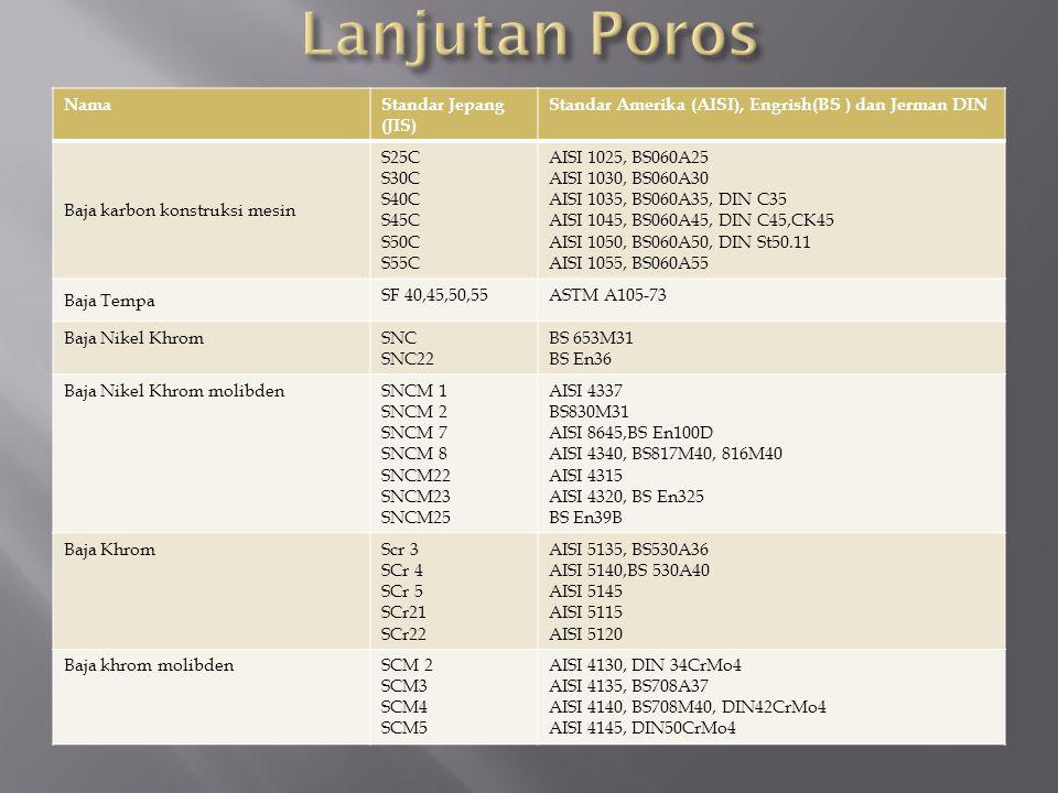 NamaStandar Jepang (JIS) Standar Amerika (AISI), Engrish(BS ) dan Jerman DIN Baja karbon konstruksi mesin S25C S30C S40C S45C S50C S55C AISI 1025, BS060A25 AISI 1030, BS060A30 AISI 1035, BS060A35, DIN C35 AISI 1045, BS060A45, DIN C45,CK45 AISI 1050, BS060A50, DIN St50.11 AISI 1055, BS060A55 Baja Tempa SF 40,45,50,55ASTM A105-73 Baja Nikel KhromSNC SNC22 BS 653M31 BS En36 Baja Nikel Khrom molibdenSNCM 1 SNCM 2 SNCM 7 SNCM 8 SNCM22 SNCM23 SNCM25 AISI 4337 BS830M31 AISI 8645,BS En100D AISI 4340, BS817M40, 816M40 AISI 4315 AISI 4320, BS En325 BS En39B Baja KhromScr 3 SCr 4 SCr 5 SCr21 SCr22 AISI 5135, BS530A36 AISI 5140,BS 530A40 AISI 5145 AISI 5115 AISI 5120 Baja khrom molibdenSCM 2 SCM3 SCM4 SCM5 AISI 4130, DIN 34CrMo4 AISI 4135, BS708A37 AISI 4140, BS708M40, DIN42CrMo4 AISI 4145, DIN50CrMo4
