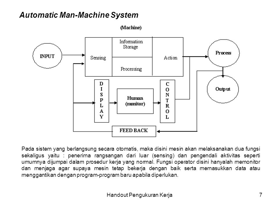 Handout Pengukuran Kerja7 Automatic Man-Machine System Pada sistem yang berlangsung secara otomatis, maka disini mesin akan melaksanakan dua fungsi se
