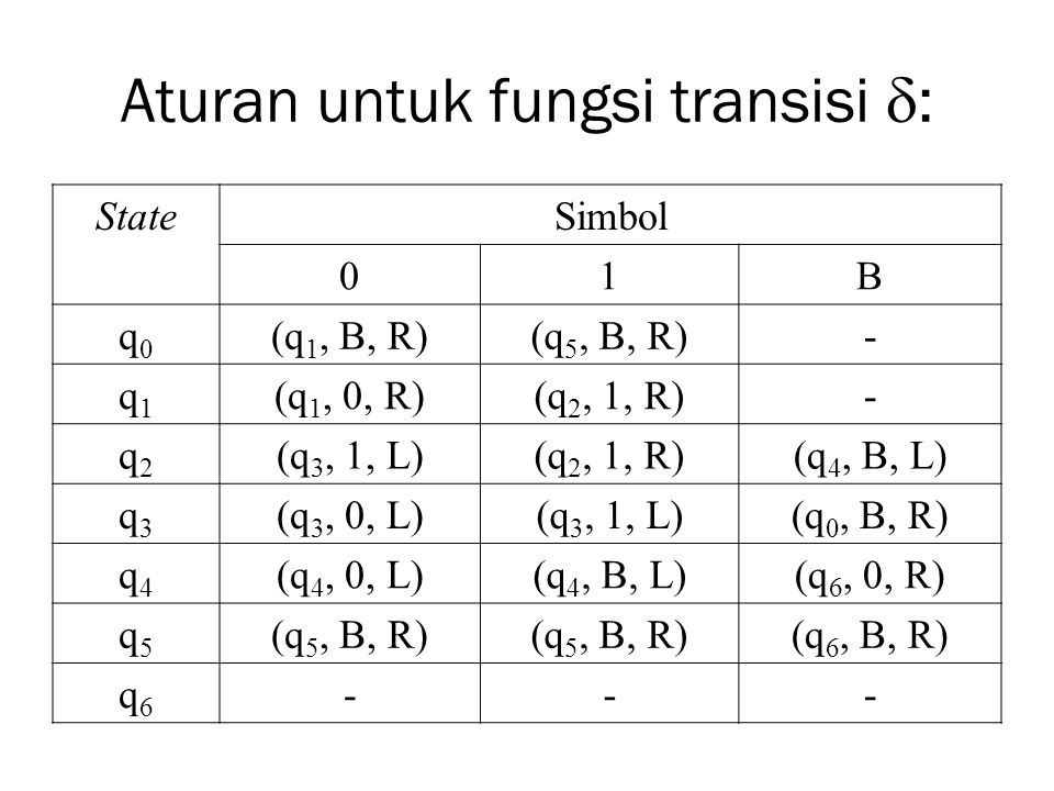 Aturan untuk fungsi transisi  : StateSimbol 01B q0q0 (q 1, B, R)(q 5, B, R)- q1q1 (q 1, 0, R)(q 2, 1, R)- q2q2 (q 3, 1, L)(q 2, 1, R)(q 4, B, L) q3q3