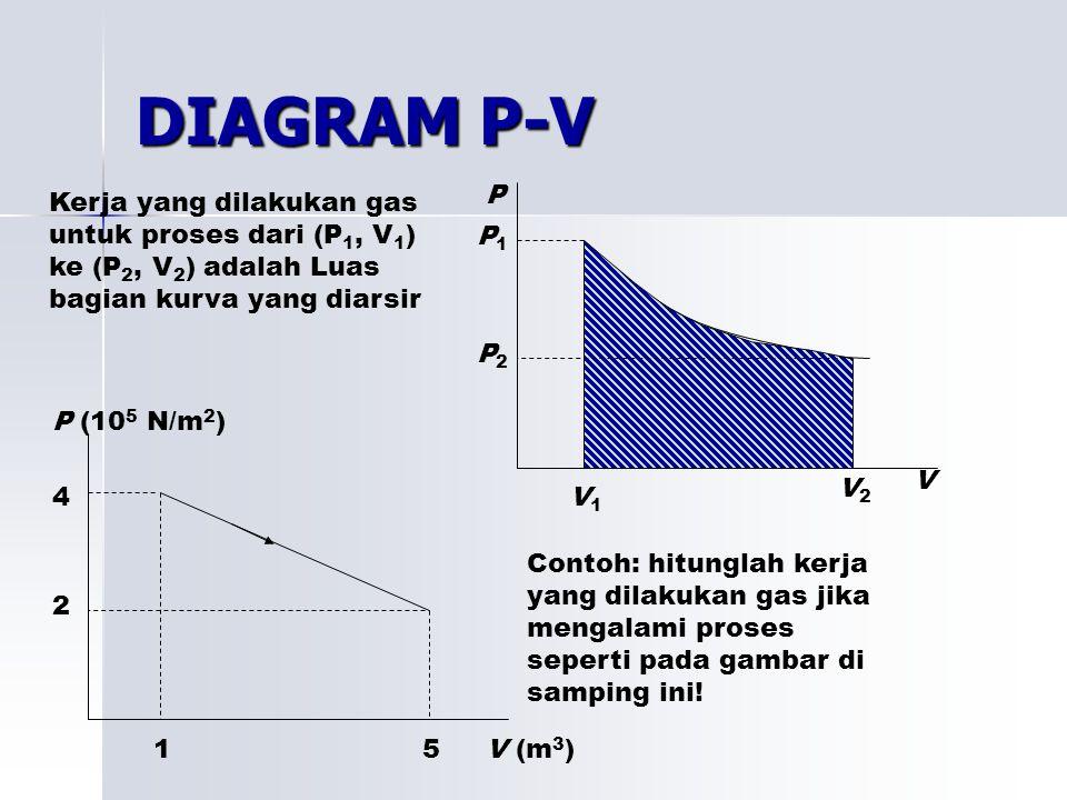 DIAGRAM P-V Kerja yang dilakukan gas untuk proses dari (P 1, V 1 ) ke (P 2, V 2 ) adalah Luas bagian kurva yang diarsir P V P1P1 P2P2 V1V1 V2V2 P (10