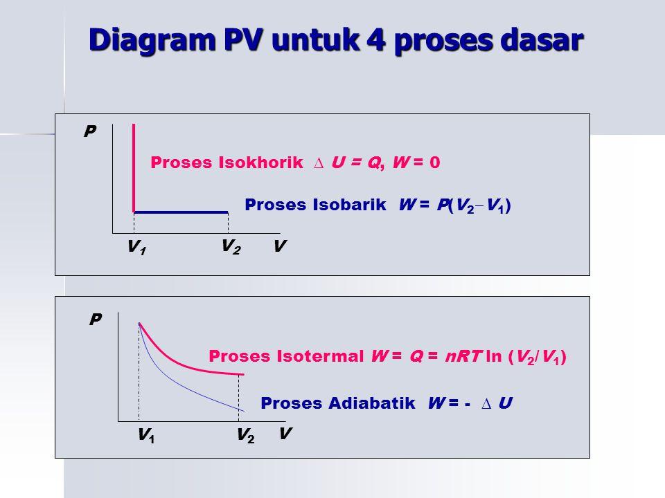 Diagram PV untuk 4 proses dasar V2V2 P Proses Isotermal W = Q = nRT ln (V 2 /V 1 ) Proses Adiabatik W = - ∆ U V1V1 V V P Proses Isokhorik ∆ U = Q, W =