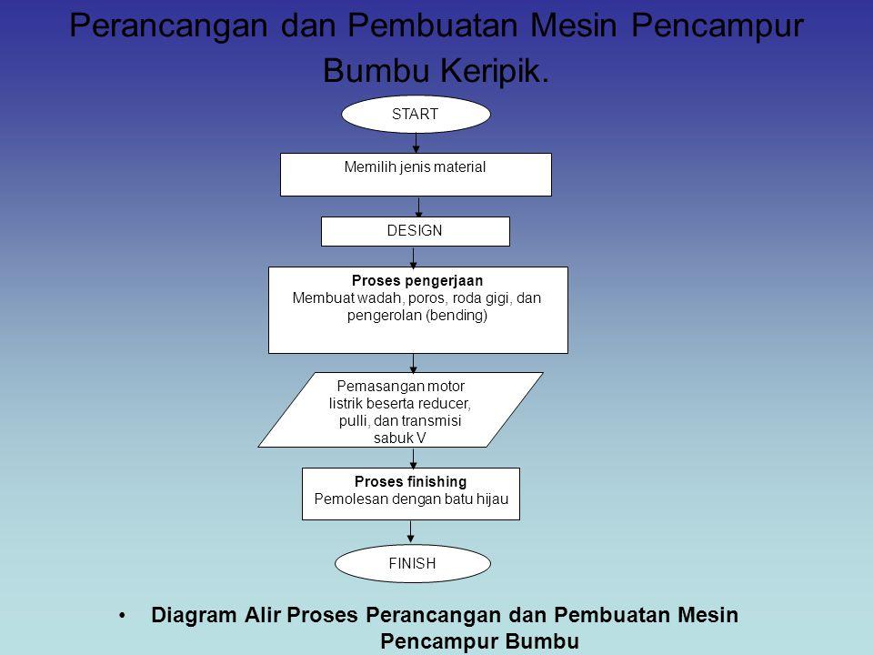 Perancangan dan Pembuatan Mesin Pencampur Bumbu Keripik. Diagram Alir Proses Perancangan dan Pembuatan Mesin Pencampur Bumbu FINISH Proses finishing P