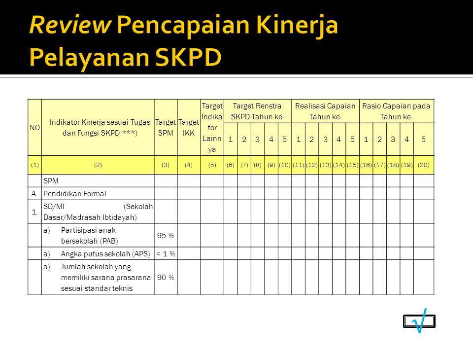 NO Indikator Kinerja sesuai Tugas dan Fungsi SKPD ***) Target SPM Target IKK Target Indika tor Lainn ya Target Renstra SKPD Tahun ke- Realisasi Capaian Tahun ke- Rasio Capaian pada Tahun ke- 123451234512345 (1)(2)(3)(4)(5)(6)(7)(8)(9)(10)(11)(12)(13)(14)(15)(16)(17)(18)(19)(20) SPM A.Pendidikan Formal 1.