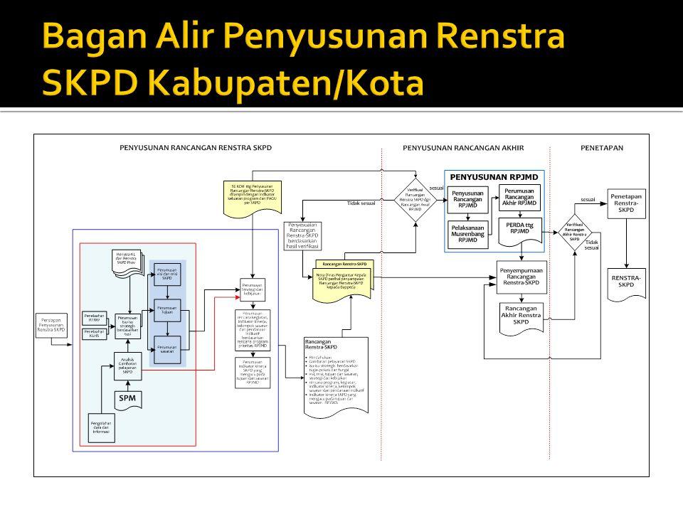 Aspek Kajian Capaian/Kondisi Saat ini Standar yang Digunakan Faktor yang Mempengaruhi Permasalahan Pelayanan SKPD INTERNAL (KEWENANG AN SKPD) EKSTERNAL (DILUAR KEWENANGA N SKPD) (1)(2)(3)(4)(5)(6) Identifikasi Permasalahan Berdasarkan Tugas dan Fungsi SKPD.........