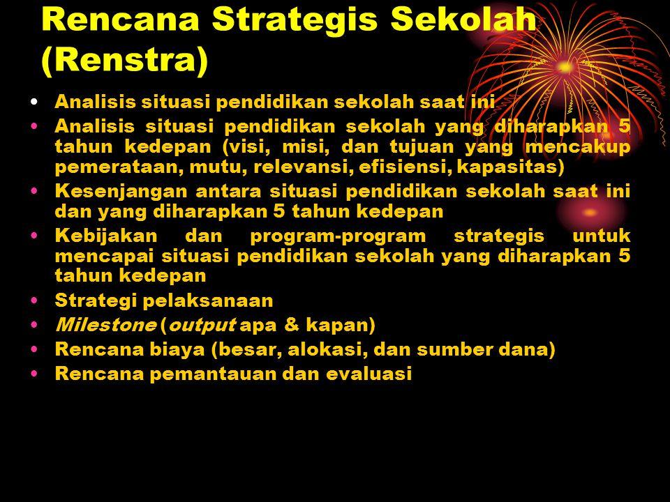Rencana Strategis Sekolah Situasi Sekolah (tahun ini) Situasi Sekolah (tahun ini) Situasi Sekolah (5 tahun ke depan) Situasi Sekolah (5 tahun ke depan