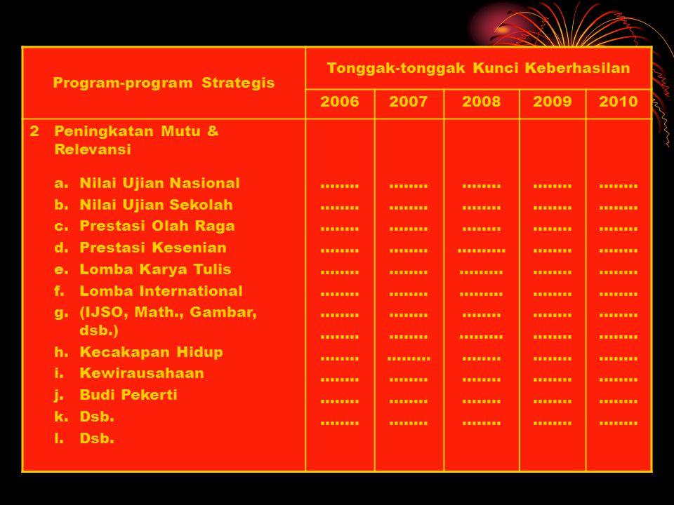 Program-program Strategis Tonggak-tonggak Kunci Keberhasilan 20052006200720082009 1Pemerataan & Perluasan Akses a.Disparitas prestasi belajar antar ge