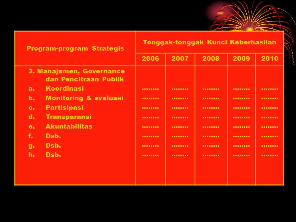 Program-program Strategis Tonggak-tonggak Kunci Keberhasilan 20062007200820092010 2Peningkatan Mutu & Relevansi a.Nilai Ujian Nasional b.Nilai Ujian S