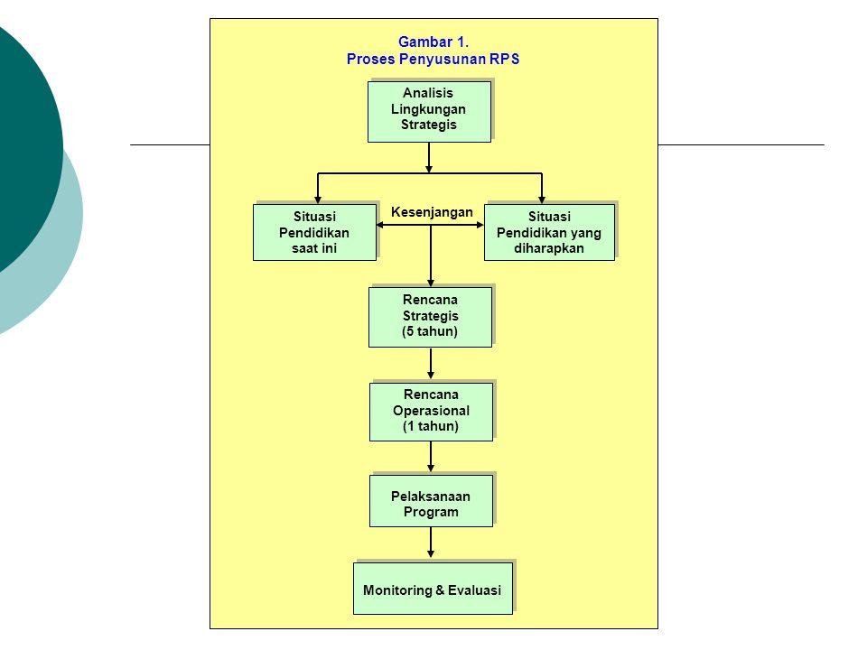 H. Tahap-tahap Penyusunan RPS 1. Melakukan analisis lingkungan strategis sekolah 2. Melakukan analisis situasi untuk mengetahui status situasi pendidi