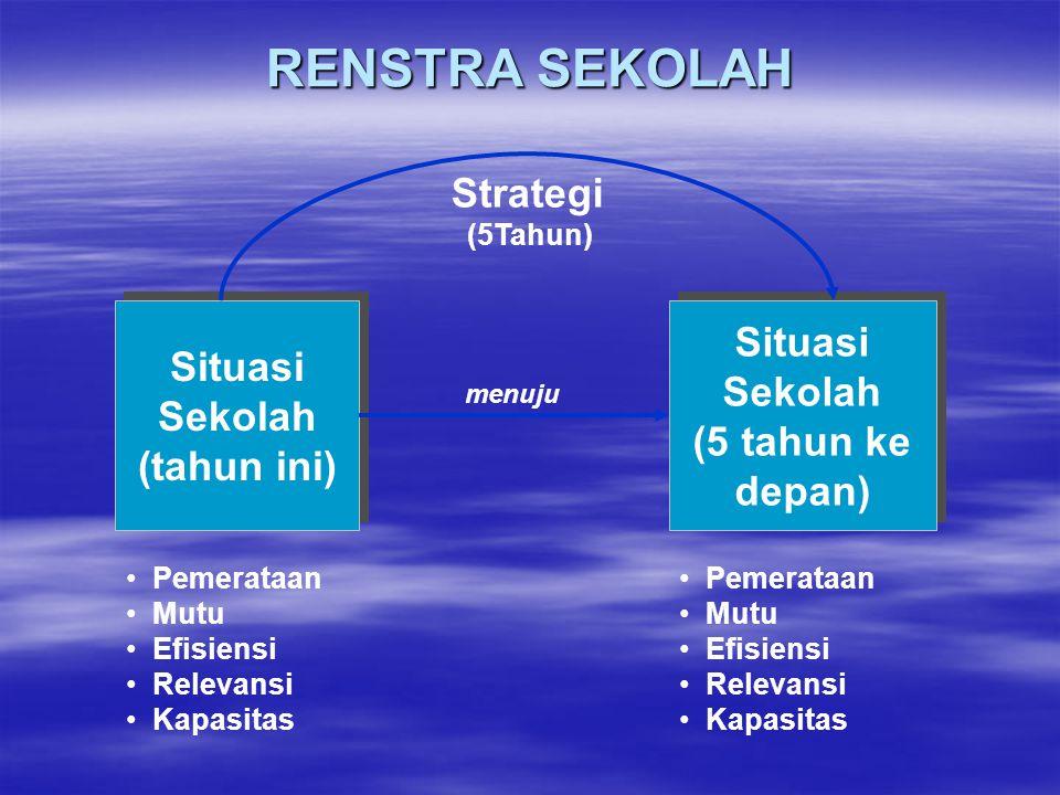 Analisis Lingkungan Strategis Situasi Pendidikan saat ini Situasi Pendidikan saat ini Situasi Pendidikan yang diharapkan Rencana Strategis (5 tahun) R