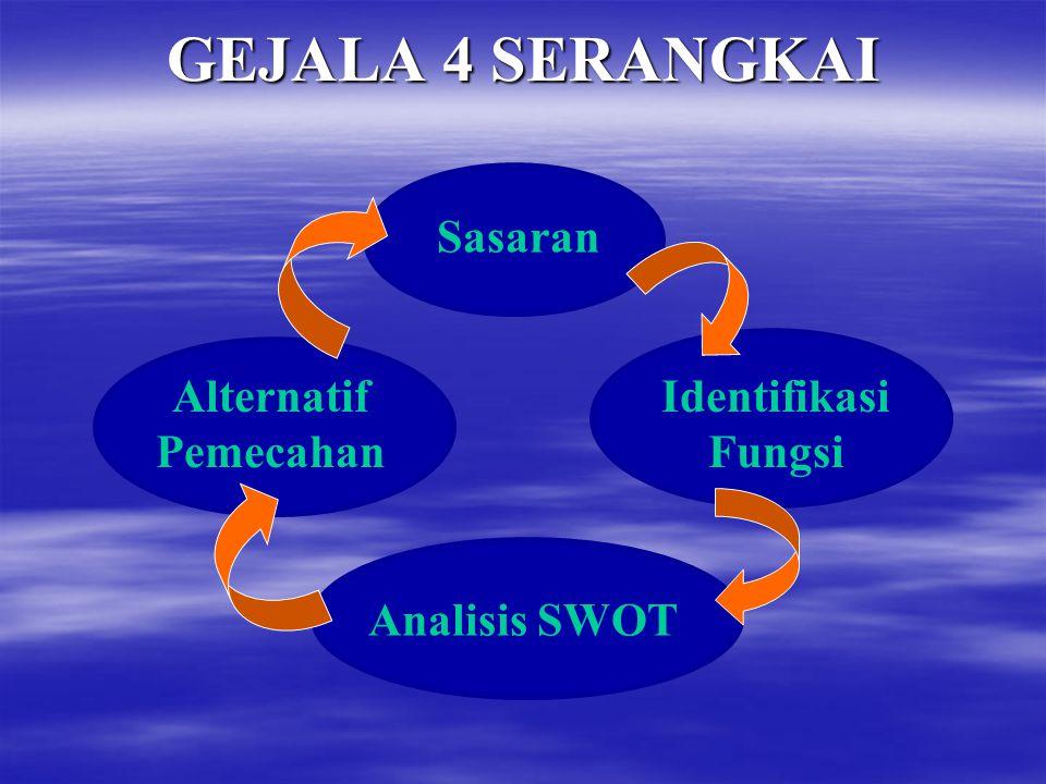 FORMAT RENCANA TAHUNAN SEKOLAH (ALTERNATIF II: SWOT) Tujuan tahunan/tujuan jangka pendek (sasaran) Tujuan tahunan/tujuan jangka pendek (sasaran) Urusa