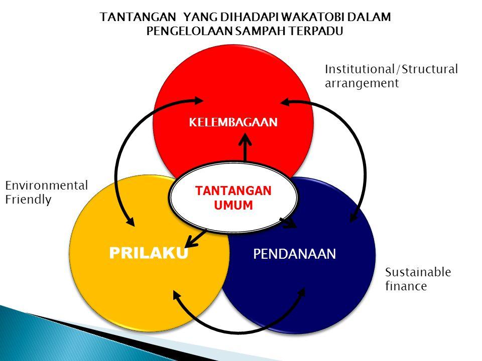 PENDANAAN PRILAKU KELEMBAGAAN TANTANGAN UMUM TANTANGAN UMUM TANTANGAN YANG DIHADAPI WAKATOBI DALAM PENGELOLAAN SAMPAH TERPADU Institutional/Structural arrangement Sustainable finance Environmental Friendly