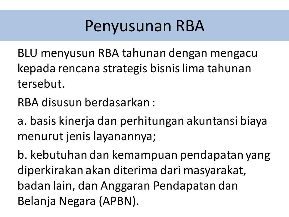 Pengajuan dan Penetapan RBA Skema penyusunan RBA BLU