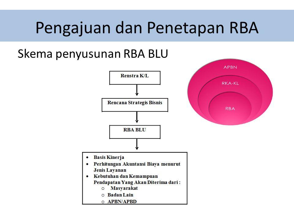 Anggaran BLU B. Biaya Operasional