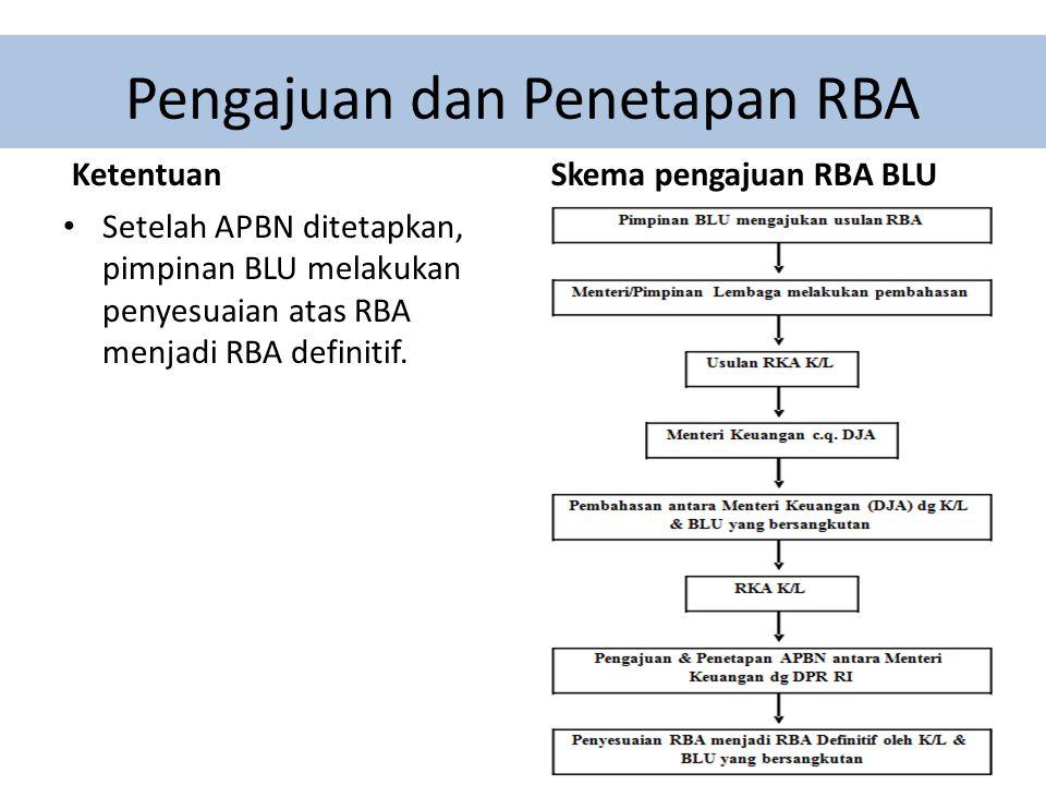 Susunan Pejabat Pengelola BLU dan Dewan Pengawas Pejabat Pengelola BLU Pejabat pengelola BLU terdiri atas: a.
